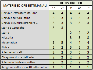 Quadro orario liceo scientifico